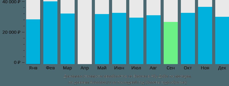 Динамика стоимости авиабилетов из Казани в Абу-Даби по месяцам