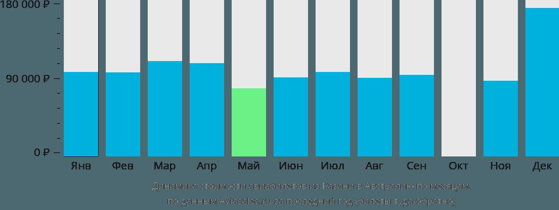 Динамика стоимости авиабилетов из Казани в Австралию по месяцам