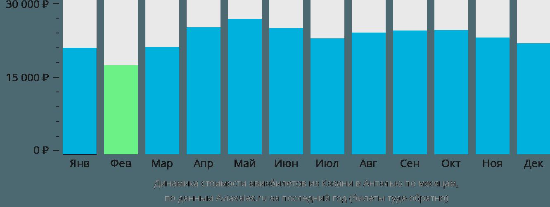 Динамика стоимости авиабилетов из Казани в Анталью по месяцам