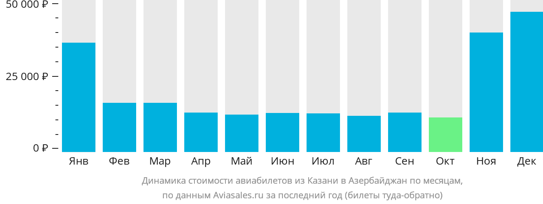 Динамика стоимости авиабилетов из Казани в Азербайджан по месяцам