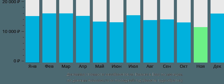 Динамика стоимости авиабилетов из Казани в Баку по месяцам
