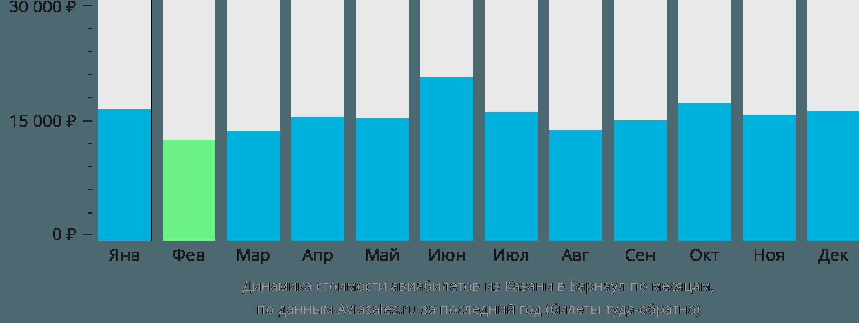Динамика стоимости авиабилетов из Казани в Барнаул по месяцам