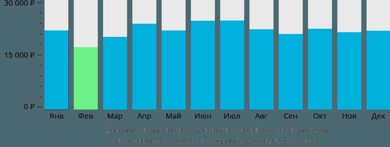 Динамика стоимости авиабилетов из Казани в Барселону по месяцам