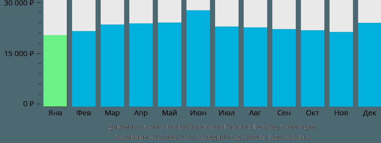 Динамика стоимости авиабилетов из Казани в Белград по месяцам
