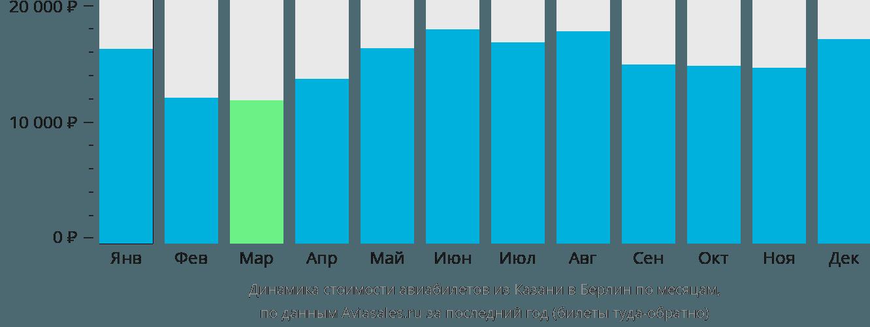 Динамика стоимости авиабилетов из Казани в Берлин по месяцам