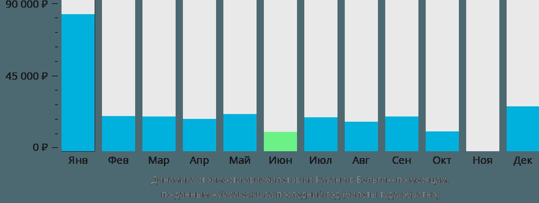 Динамика стоимости авиабилетов из Казани в Бельгию по месяцам