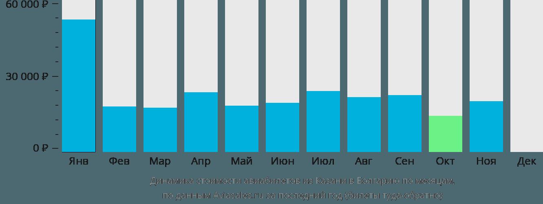 Динамика стоимости авиабилетов из Казани в Болгарию по месяцам