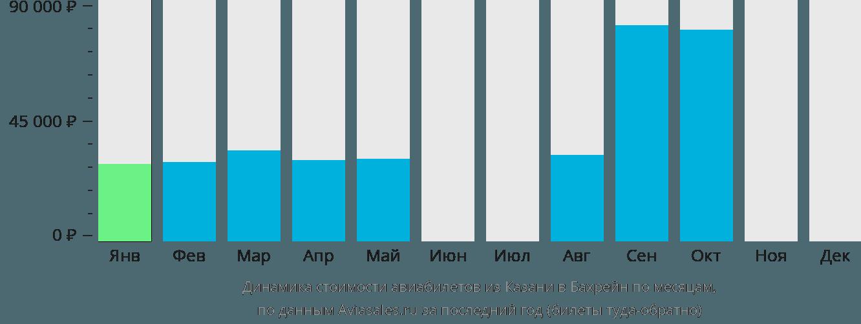 Динамика стоимости авиабилетов из Казани в Бахрейн по месяцам