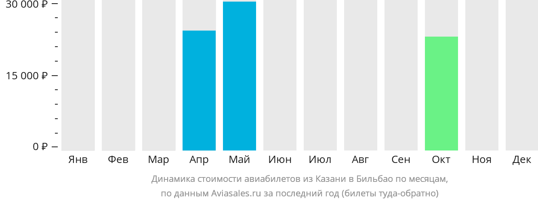 Динамика стоимости авиабилетов из Казани в Бильбао по месяцам