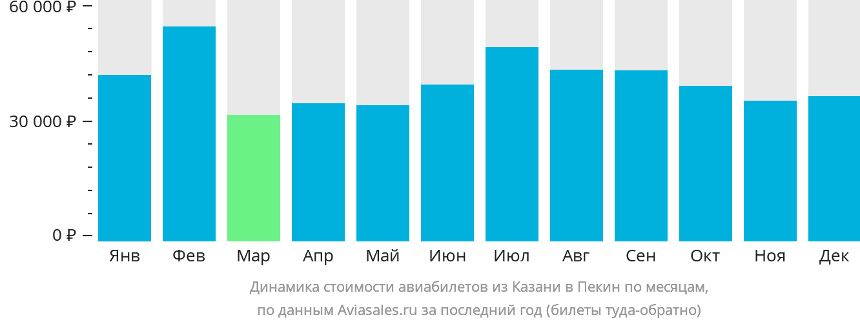 Динамика стоимости авиабилетов из Казани в Пекин по месяцам