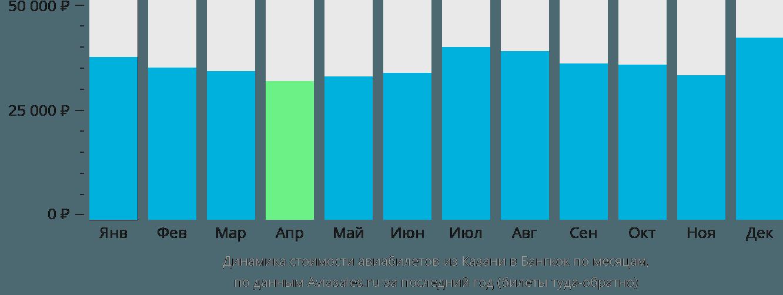 Динамика стоимости авиабилетов из Казани в Бангкок по месяцам