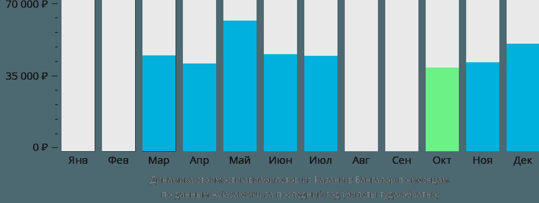 Динамика стоимости авиабилетов из Казани в Бангалор по месяцам