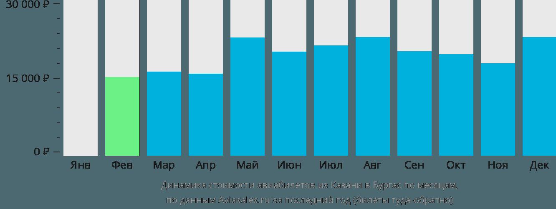 Динамика стоимости авиабилетов из Казани в Бургас по месяцам