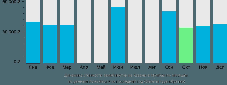 Динамика стоимости авиабилетов из Казани в Мумбаи по месяцам