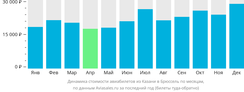 Динамика стоимости авиабилетов из Казани в Брюссель по месяцам