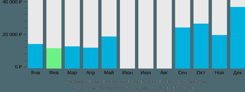 Динамика стоимости авиабилетов из Казани в Братиславу по месяцам
