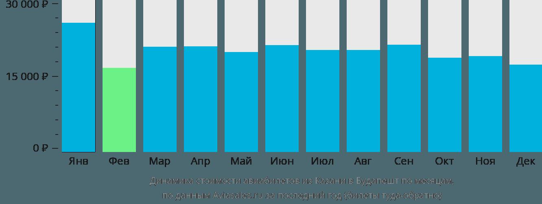 Динамика стоимости авиабилетов из Казани в Будапешт по месяцам