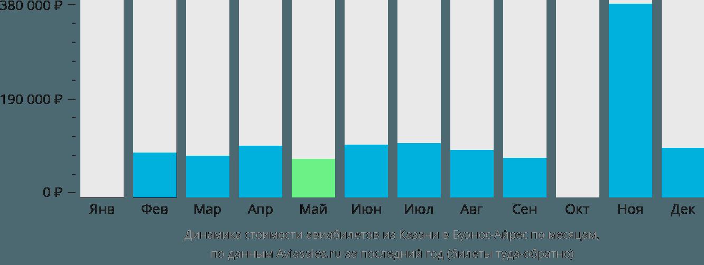 Динамика стоимости авиабилетов из Казани в Буэнос-Айрес по месяцам