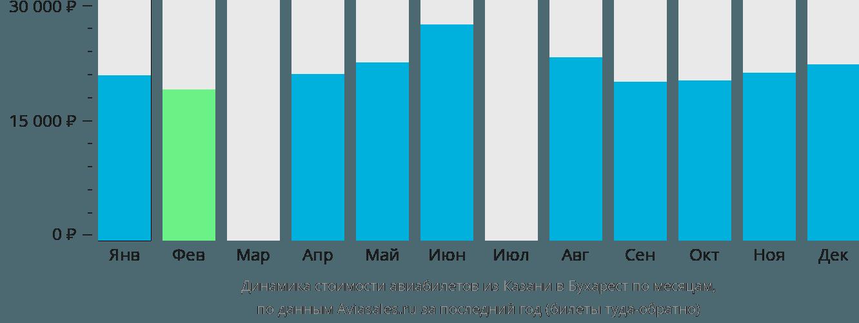 Динамика стоимости авиабилетов из Казани в Бухарест по месяцам