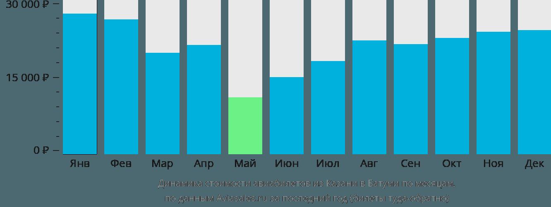 Динамика стоимости авиабилетов из Казани в Батуми по месяцам