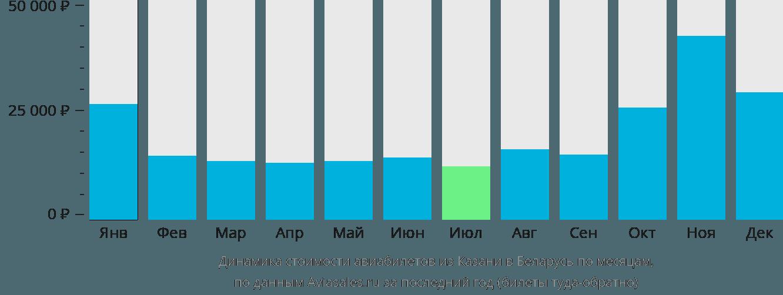 Динамика стоимости авиабилетов из Казани в Беларусь по месяцам