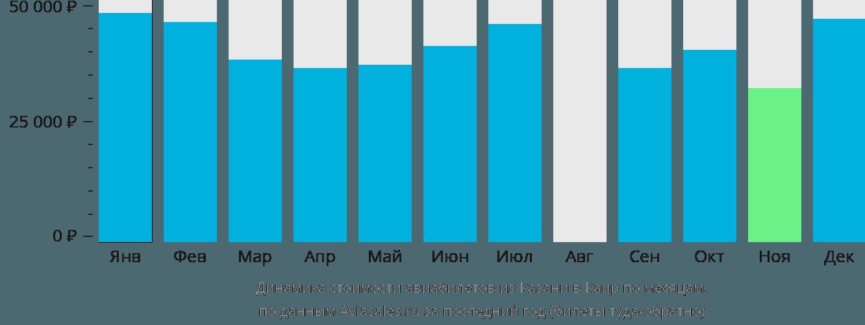 Динамика стоимости авиабилетов из Казани в Каир по месяцам