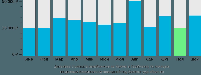 Динамика стоимости авиабилетов из Казани в Касабланку по месяцам