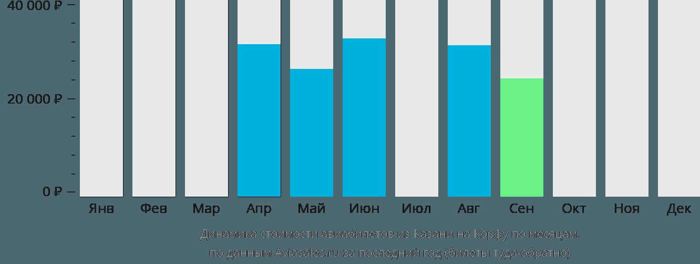 Динамика стоимости авиабилетов из Казани на Корфу по месяцам