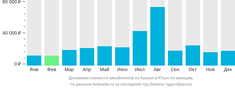 Динамика стоимости авиабилетов из Казани в Кёльн по месяцам