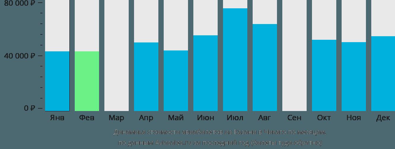 Динамика стоимости авиабилетов из Казани в Чикаго по месяцам