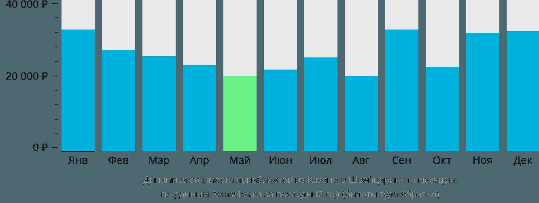 Динамика стоимости авиабилетов из Казани в Швейцарию по месяцам