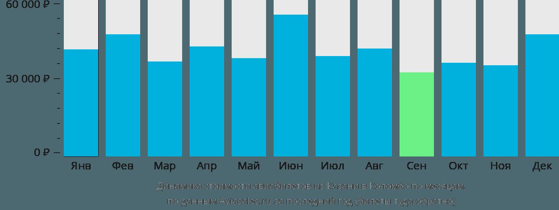 Динамика стоимости авиабилетов из Казани в Коломбо по месяцам
