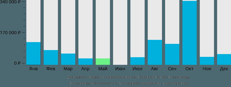 Динамика стоимости авиабилетов из Казани в Китай по месяцам