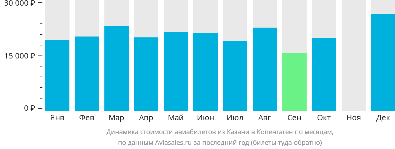 Динамика стоимости авиабилетов из Казани в Копенгаген по месяцам