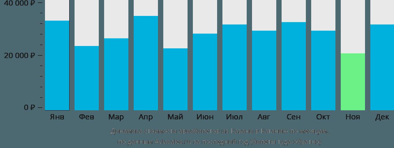 Динамика стоимости авиабилетов из Казани в Катанию по месяцам