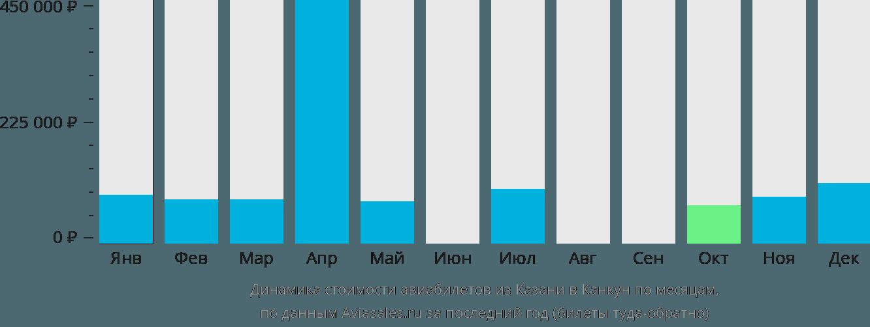 Динамика стоимости авиабилетов из Казани в Канкун по месяцам