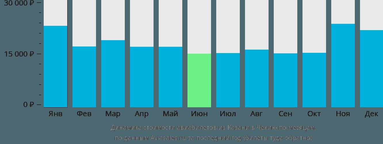 Динамика стоимости авиабилетов из Казани в Чехию по месяцам