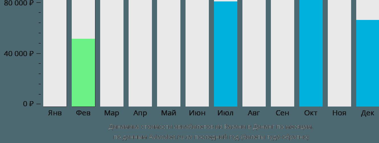 Динамика стоимости авиабилетов из Казани в Дананг по месяцам