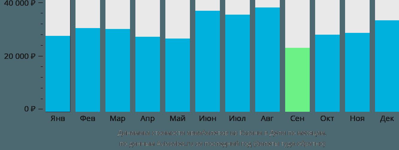 Динамика стоимости авиабилетов из Казани в Дели по месяцам