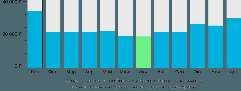 Динамика стоимости авиабилетов из Казани в Германию по месяцам