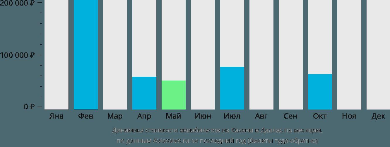 Динамика стоимости авиабилетов из Казани в Даллас по месяцам