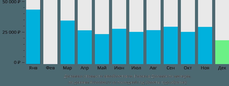Динамика стоимости авиабилетов из Казани в Даламан по месяцам
