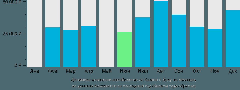 Динамика стоимости авиабилетов из Казани в Доху по месяцам