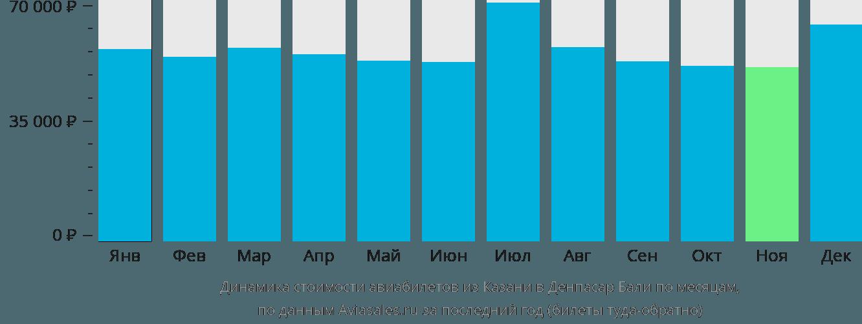 Динамика стоимости авиабилетов из Казани в Денпасар Бали по месяцам