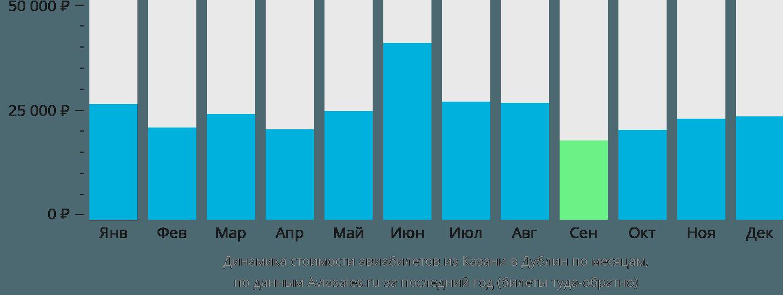 Динамика стоимости авиабилетов из Казани в Дублин по месяцам