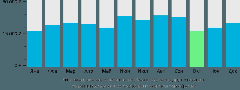 Динамика стоимости авиабилетов из Казани в Дюссельдорф по месяцам