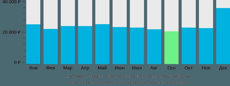 Динамика стоимости авиабилетов из Казани в Дубай по месяцам