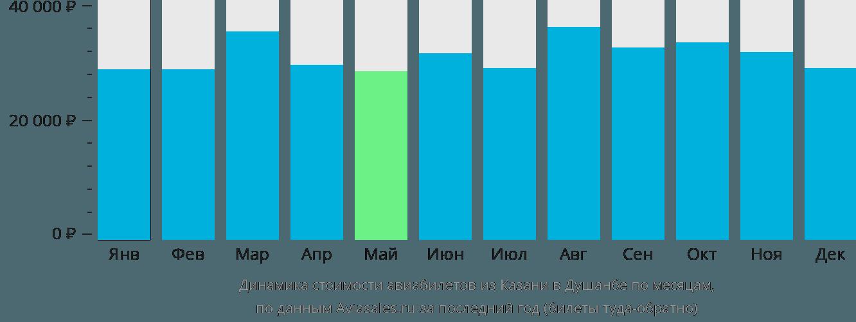 Динамика стоимости авиабилетов из Казани в Душанбе по месяцам