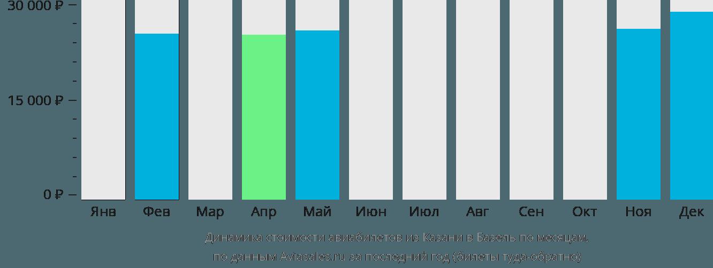 Динамика стоимости авиабилетов из Казани в Базель по месяцам