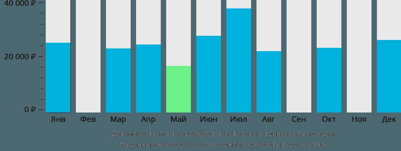 Динамика стоимости авиабилетов из Казани в Эдинбург по месяцам